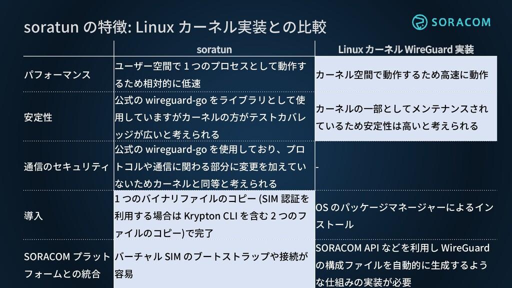 soratun Linux カーネル WireGuard 実装 パフォーマンス ユーザー空間で...