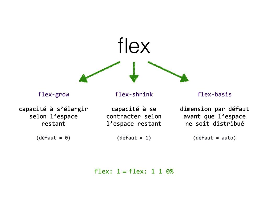 flex flex-grow   capacité à s'élargir selon l'...