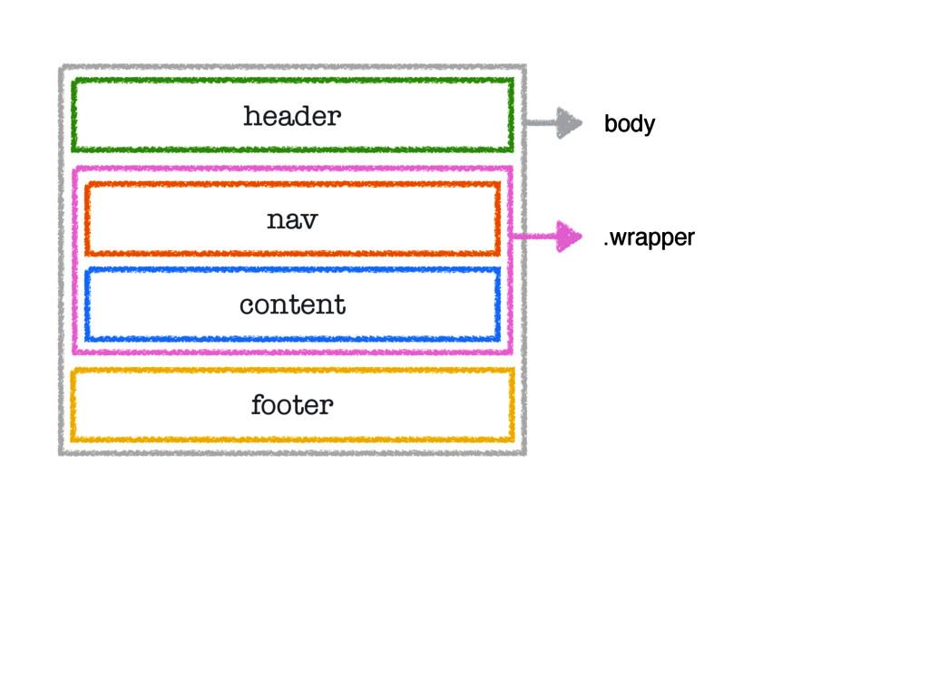 header nav content footer body .wrapper