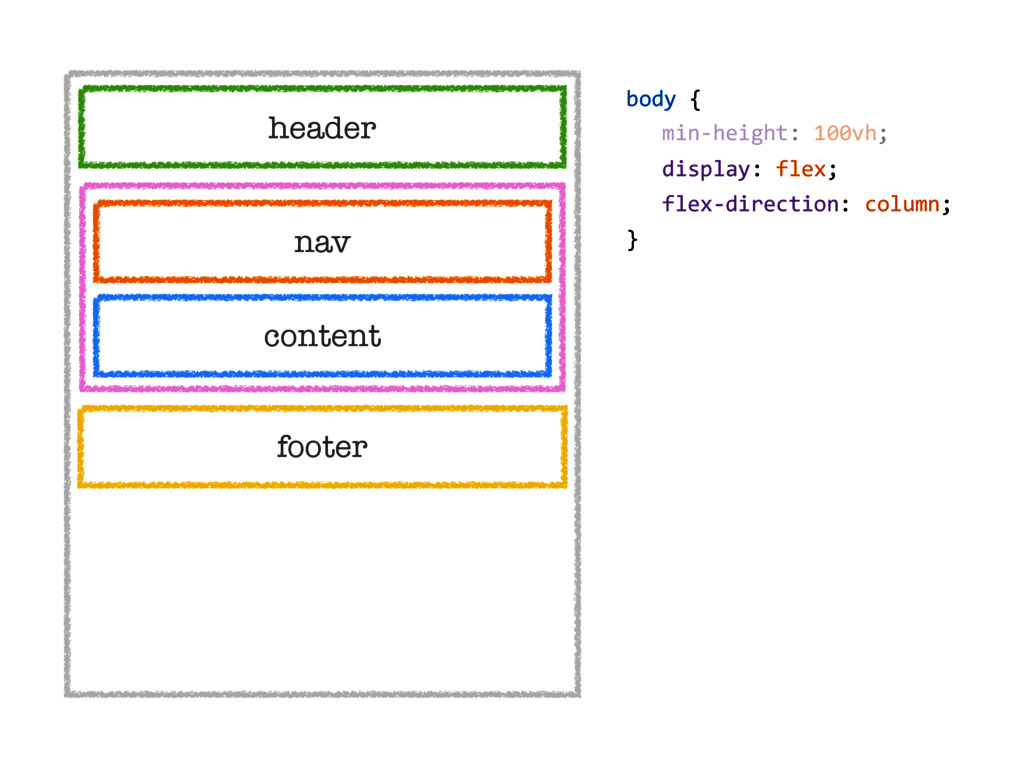 header nav content footer body { display: flex;...