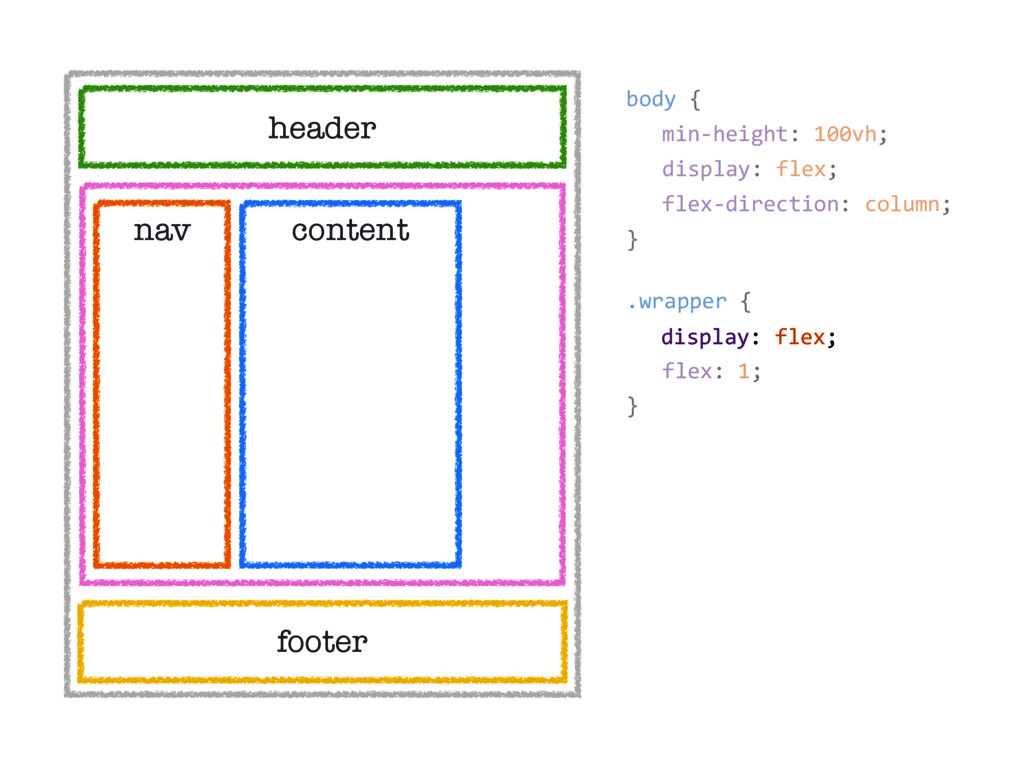 header nav content footer body { min-height: 10...