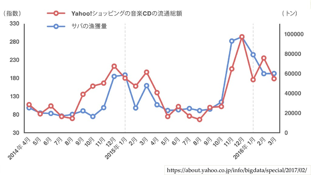 https://about.yahoo.co.jp/info/bigdata/special/...
