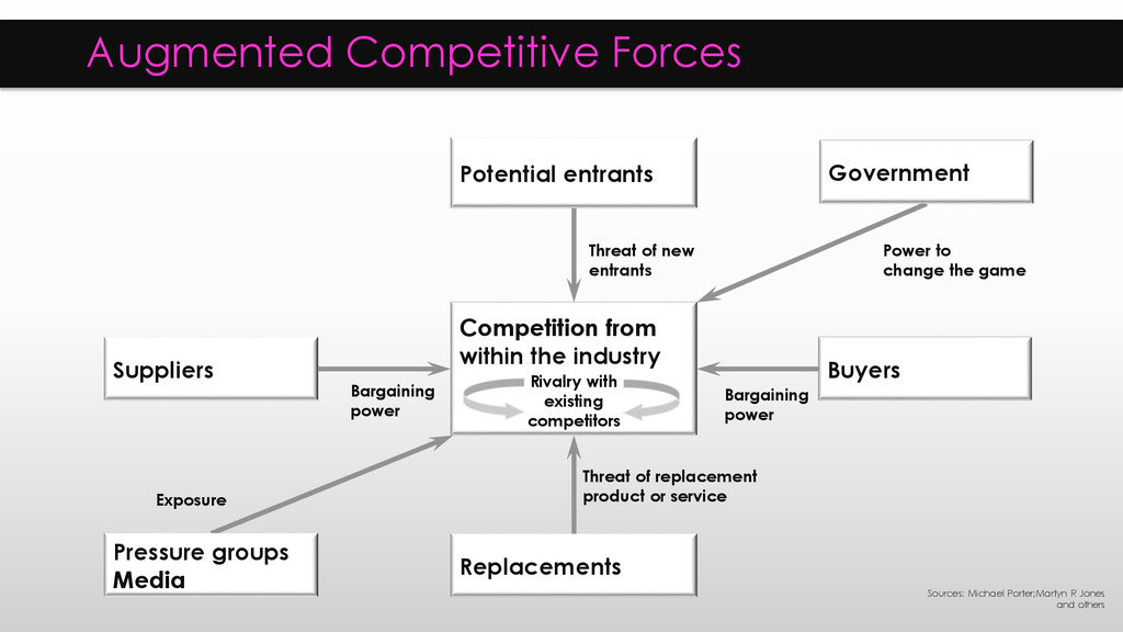 Augmented Competitive Forces Competition from w...