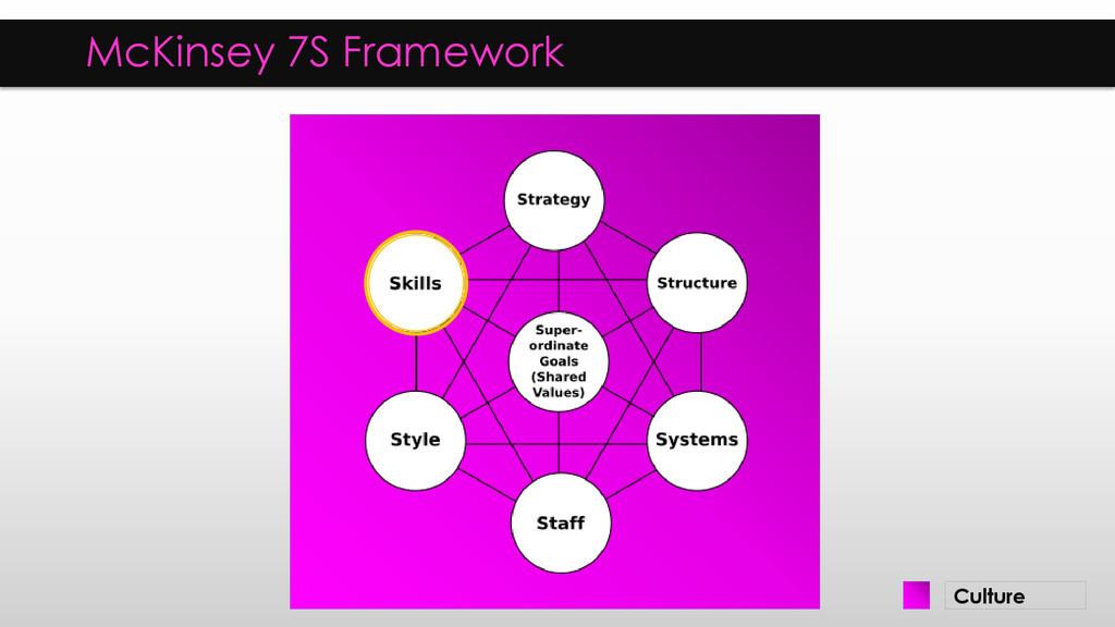 McKinsey 7S Framework Culture