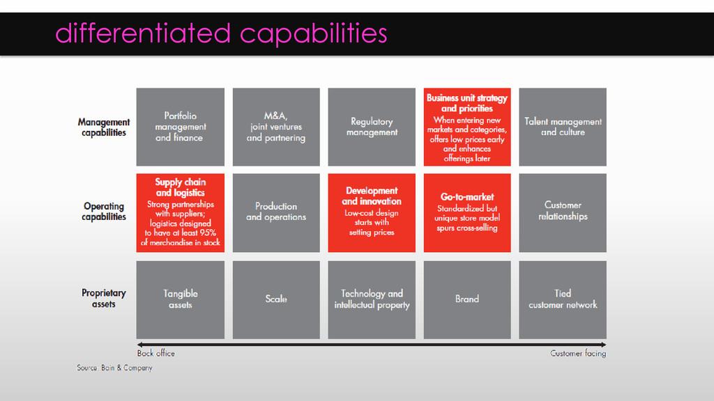 differentiated capabilities