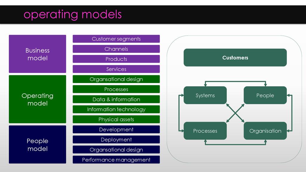 operating models Customer segments Channels Pro...