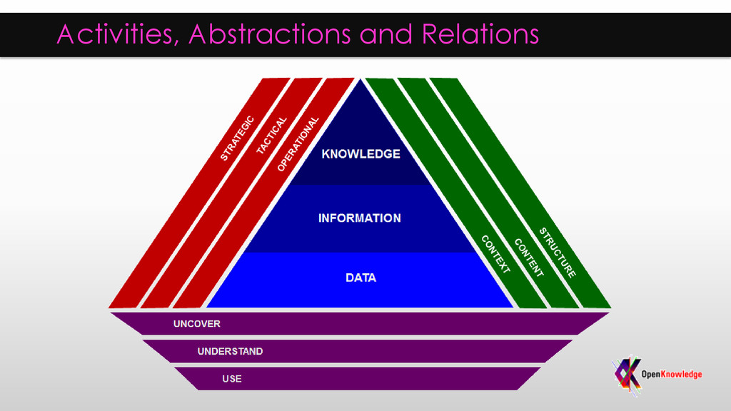 Activities, Abstractions and Relations