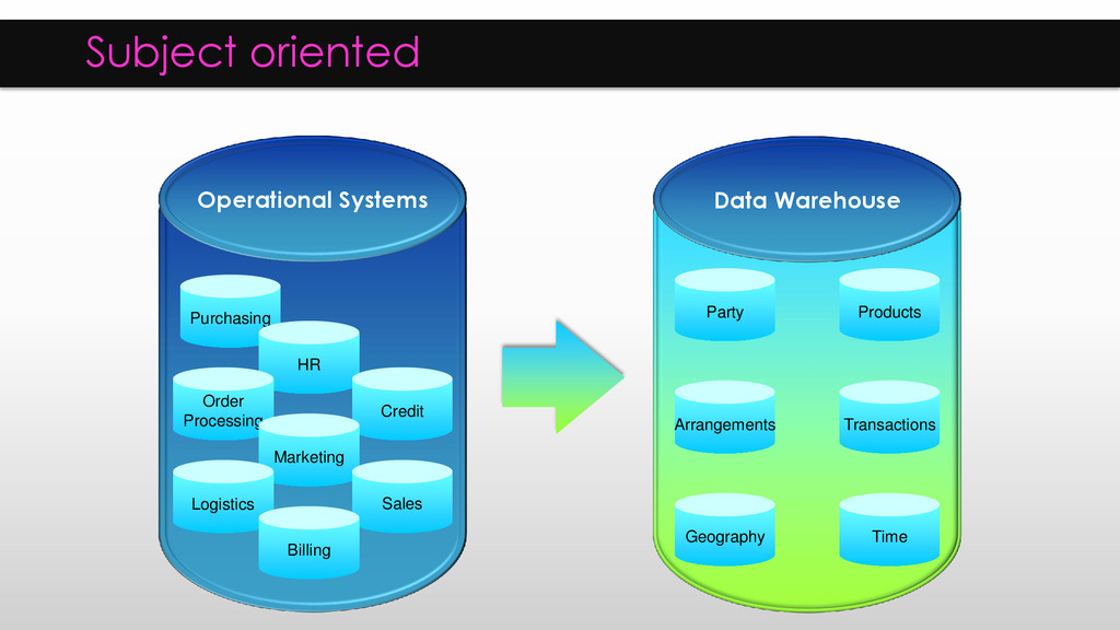 Operational Systems Data Warehouse Purchasing H...