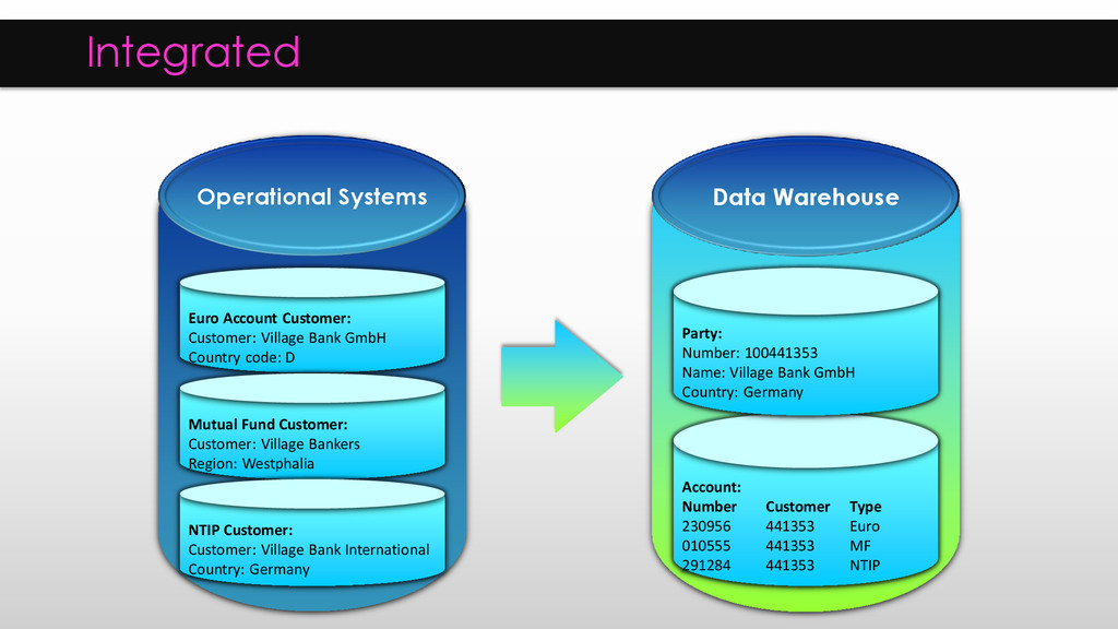 Operational Systems Data Warehouse Euro Account...