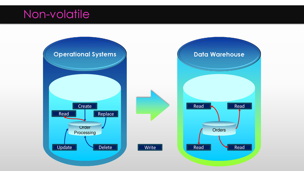 Operational Systems Data Warehouse Order Proces...