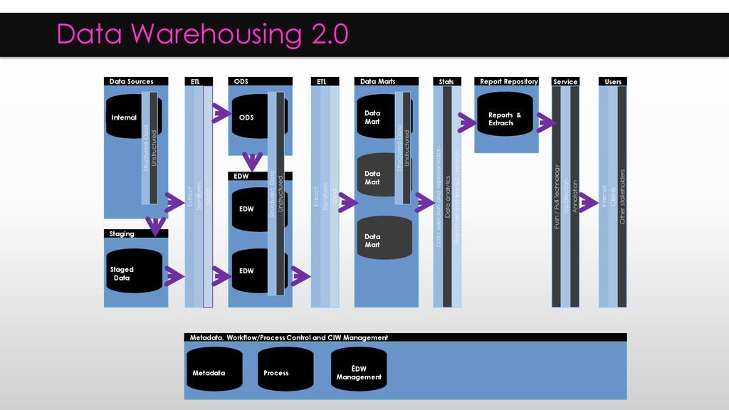Data Warehousing 2.0 Data Sources Structured Da...