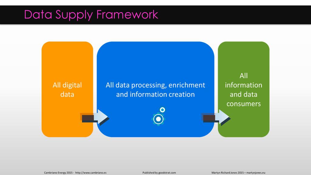 Data Supply Framework Operational Data Store Da...