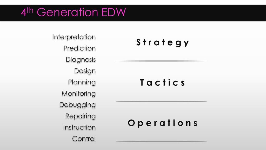 4th Generation EDW Interpretation Prediction Di...