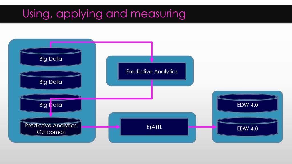 Using, applying and measuring Big Data Big Data...