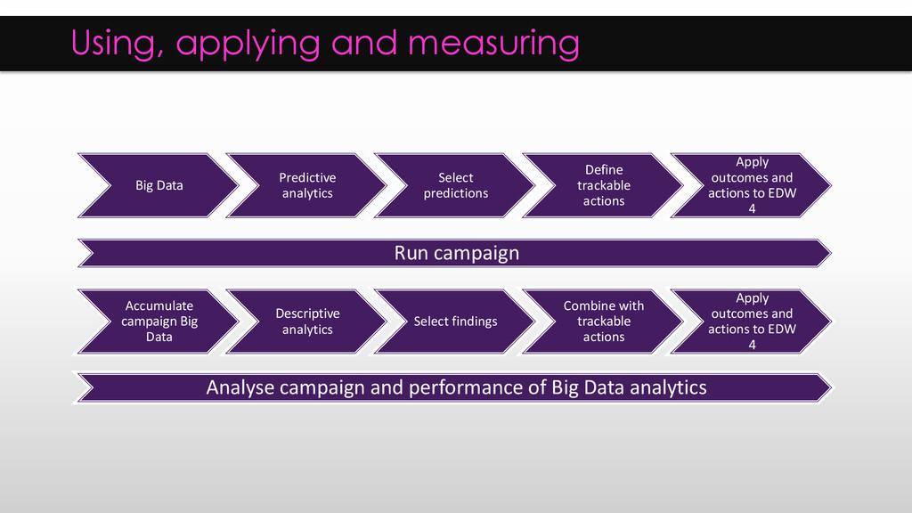 Using, applying and measuring Big Data Predicti...