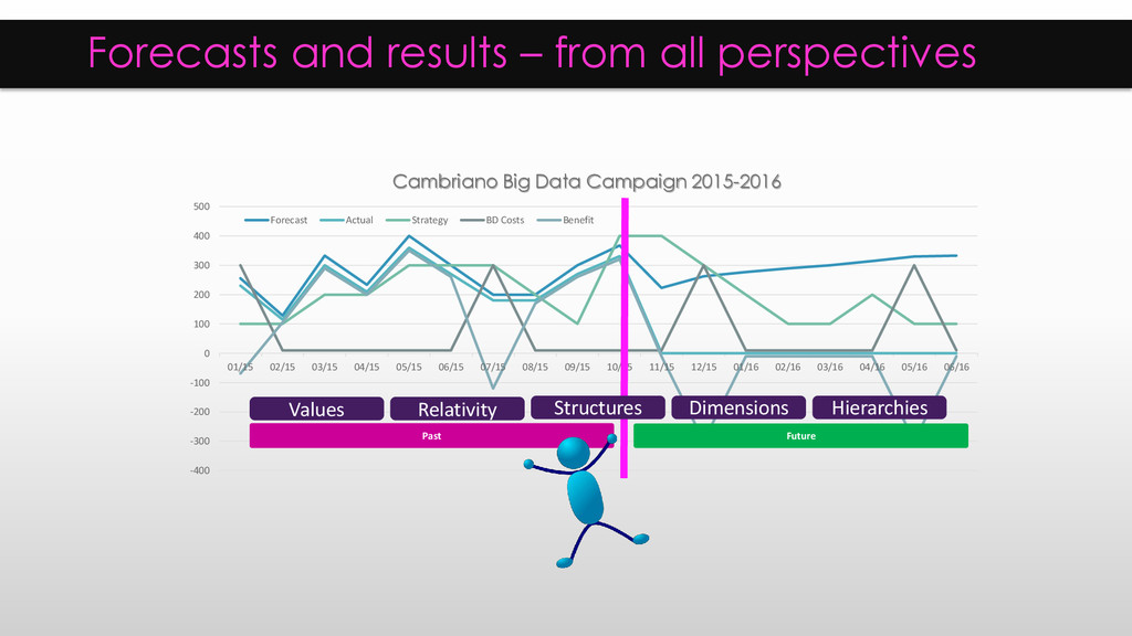 Forecasts and results – from all perspectives -...