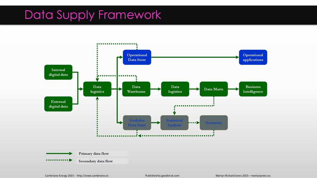 Internal digital data Data Supply Framework Ext...