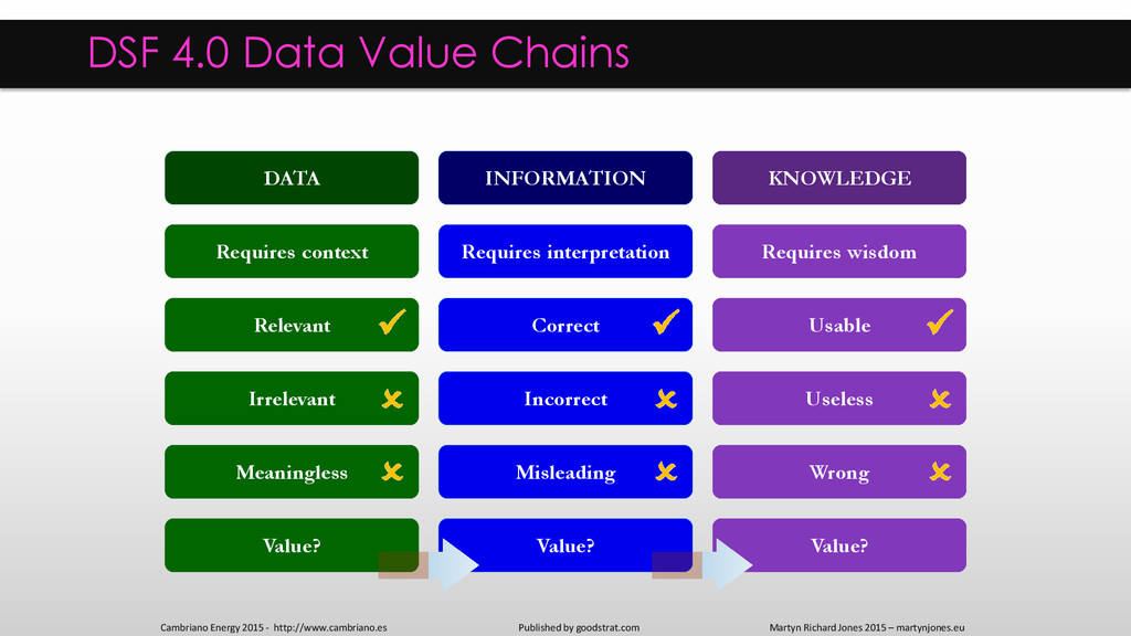 DSF 4.0 Data Value Chains Published by goodstra...
