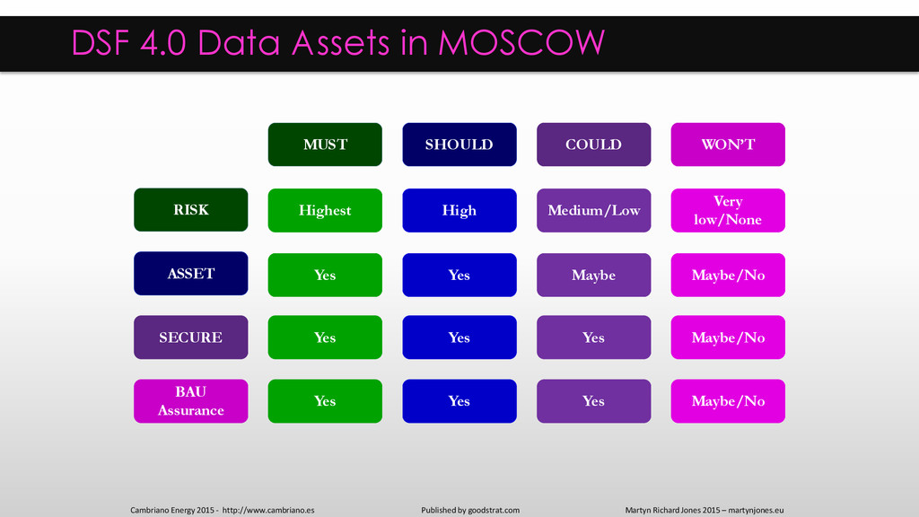 DSF 4.0 Data Assets in MOSCOW Published by good...