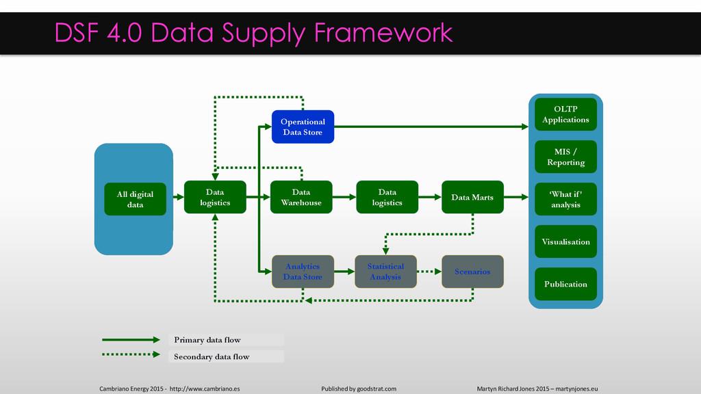DSF 4.0 Data Supply Framework External digital ...
