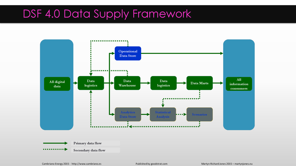 Internal digital data DSF 4.0 Data Supply Frame...