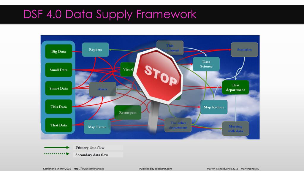 Internal digital data External digital data Pri...