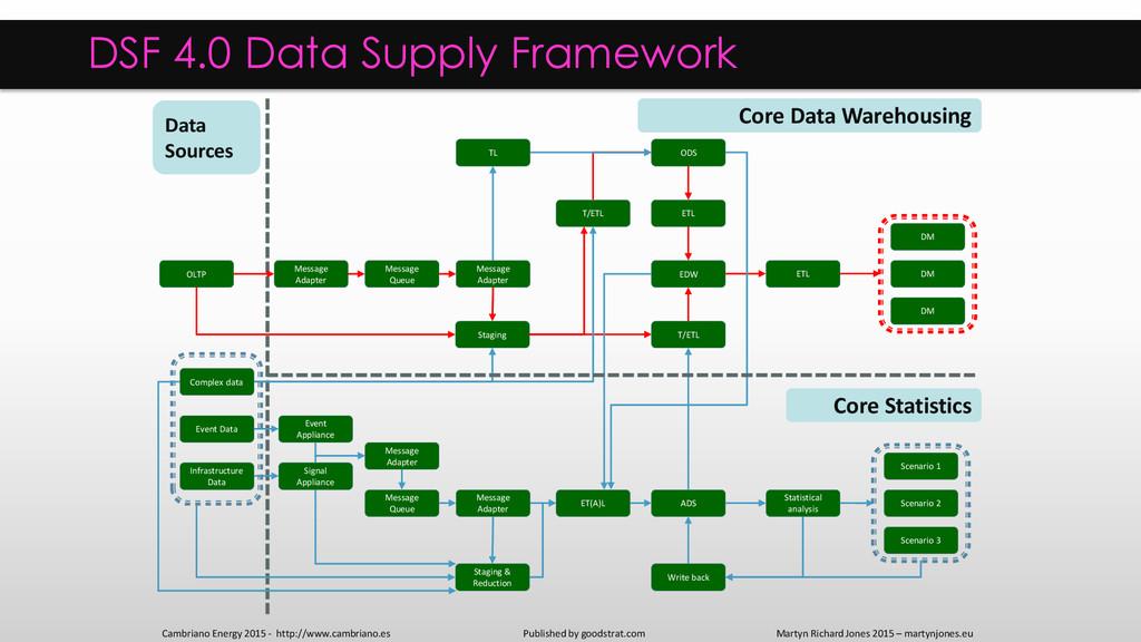 EDW ADS DM DM DM Statistical analysis ETL T/ETL...