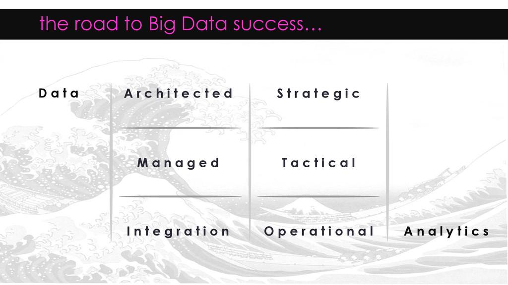 the road to Big Data success… S t r a t e g i c...