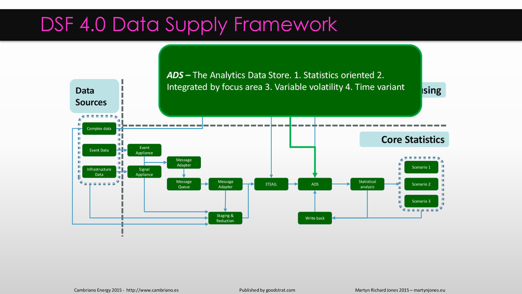 ADS Statistical analysis ET(A)L Staging & Reduc...