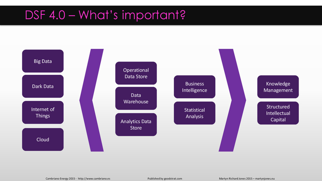 DSF 4.0 – What's important? Cambriano Energy 20...