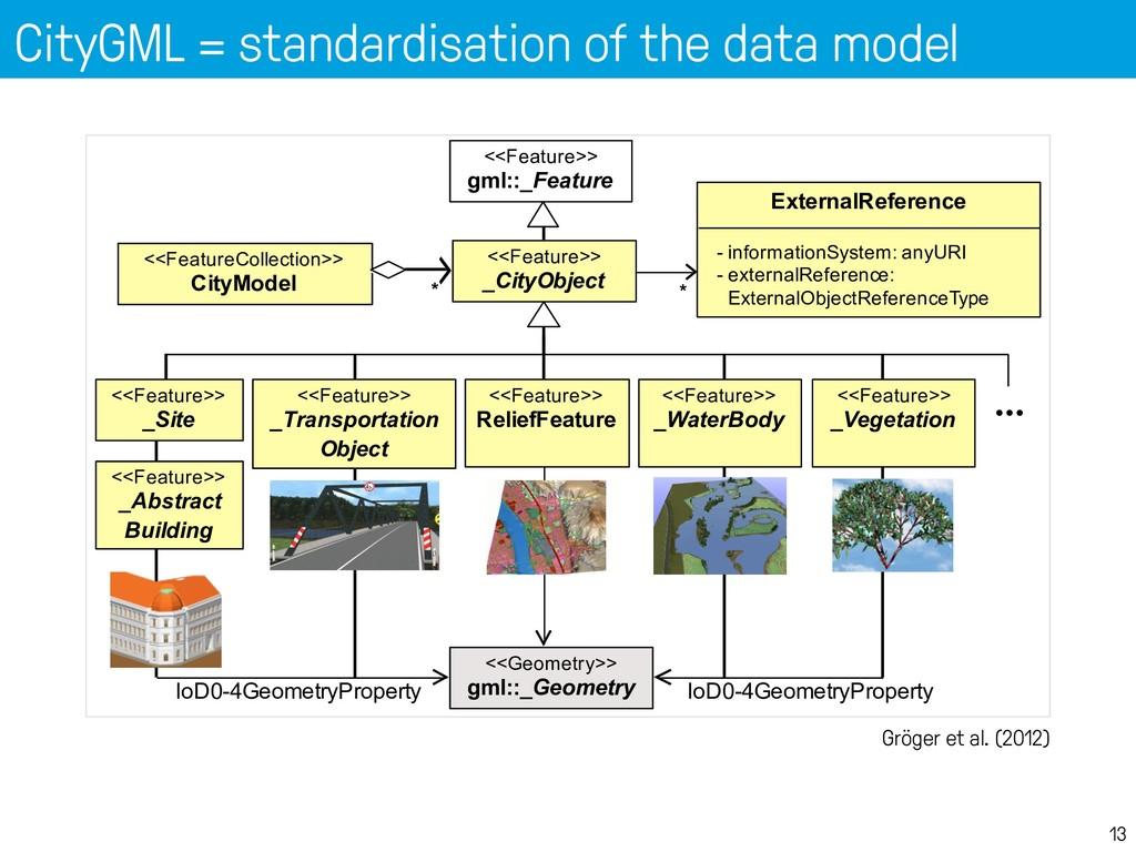 CityGML = standardisation of the data model 13 ...