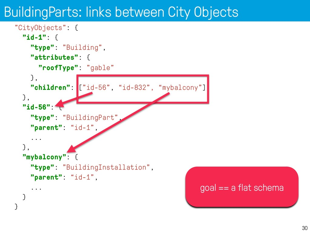 "BuildingParts: links between City Objects 30 ""C..."
