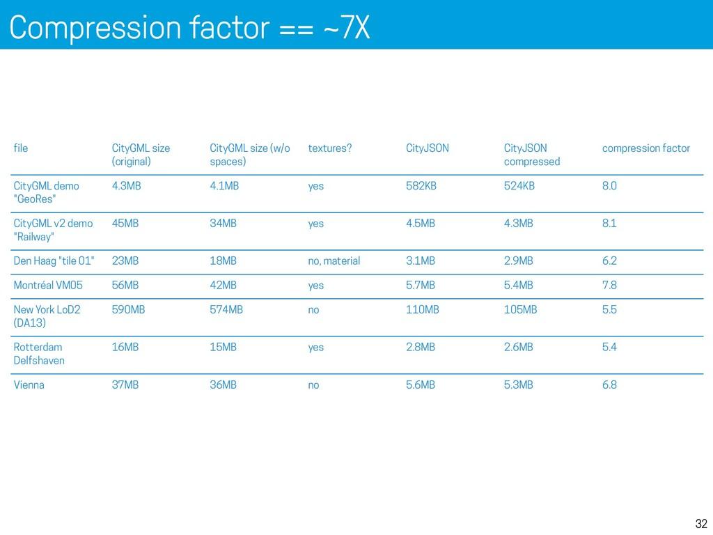Compression factor == ~7X 32 Compression (v0.6)...