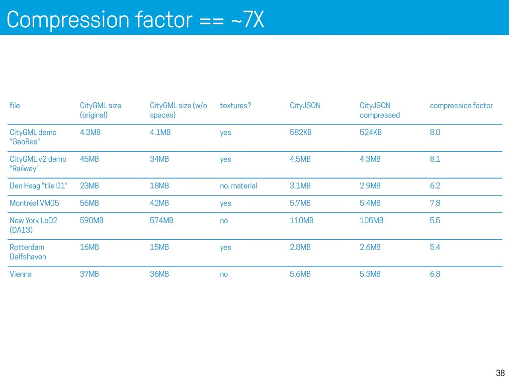 Compression factor == ~7X 38 Compression (v0.6)...
