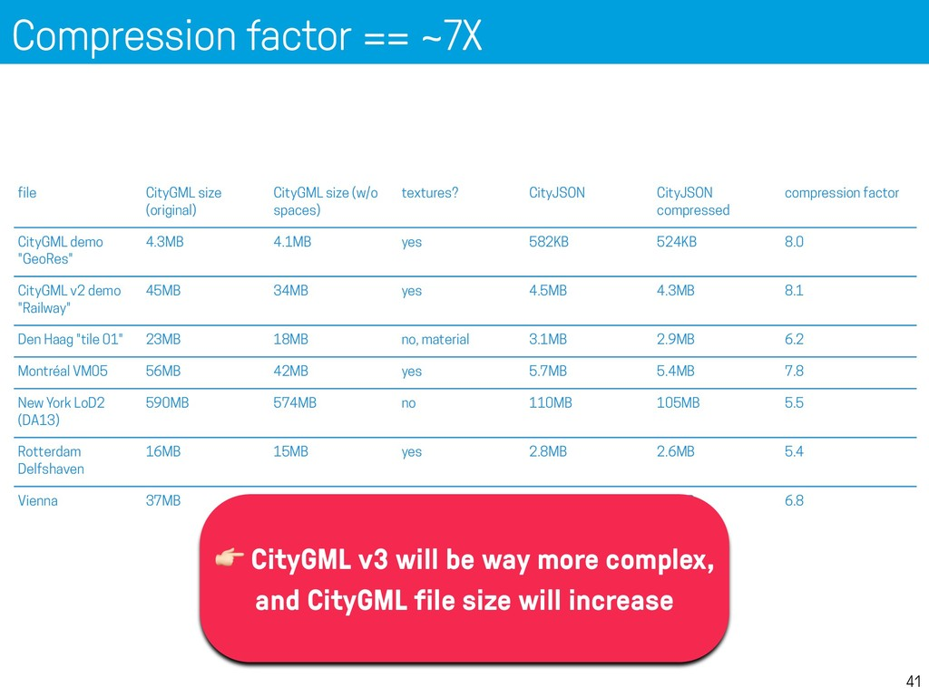 Compression factor == ~7X 41 Compression (v0.6)...
