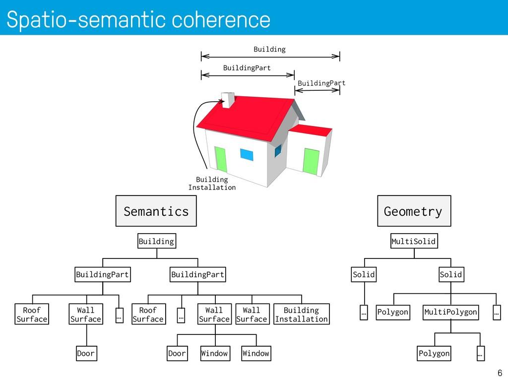 Spatio-semantic coherence 6 Semantics Geometry ...