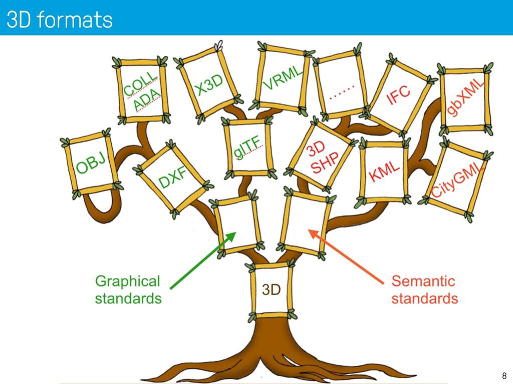 3D formats 8