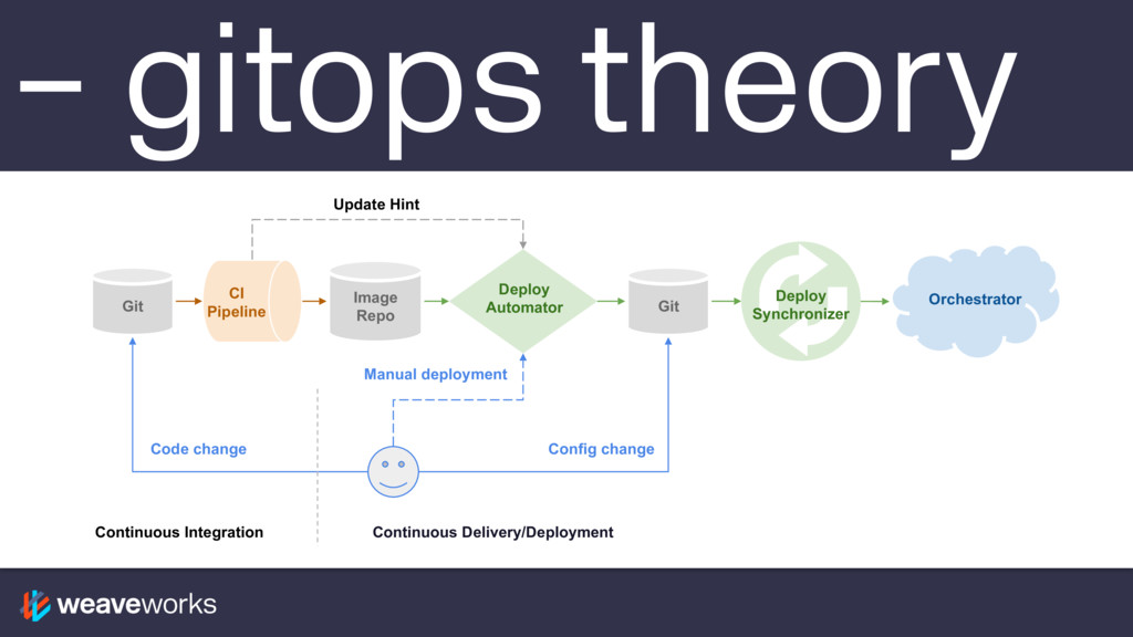 – gitops theory Continuous Delivery/Deployment ...