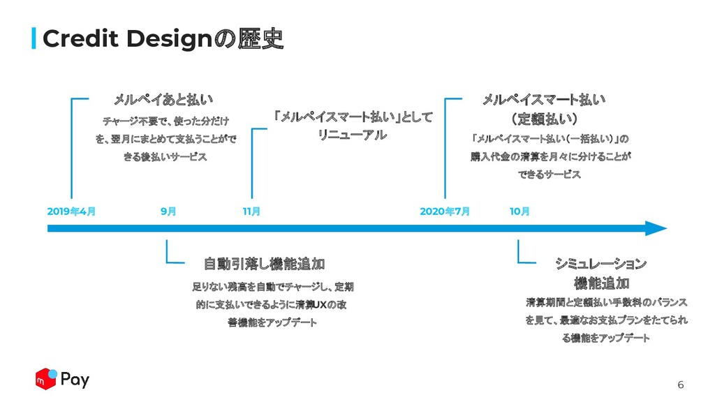 6 Credit Designの歴史 2019年4月 チャージ不要で、使った分だけ を、翌月に...