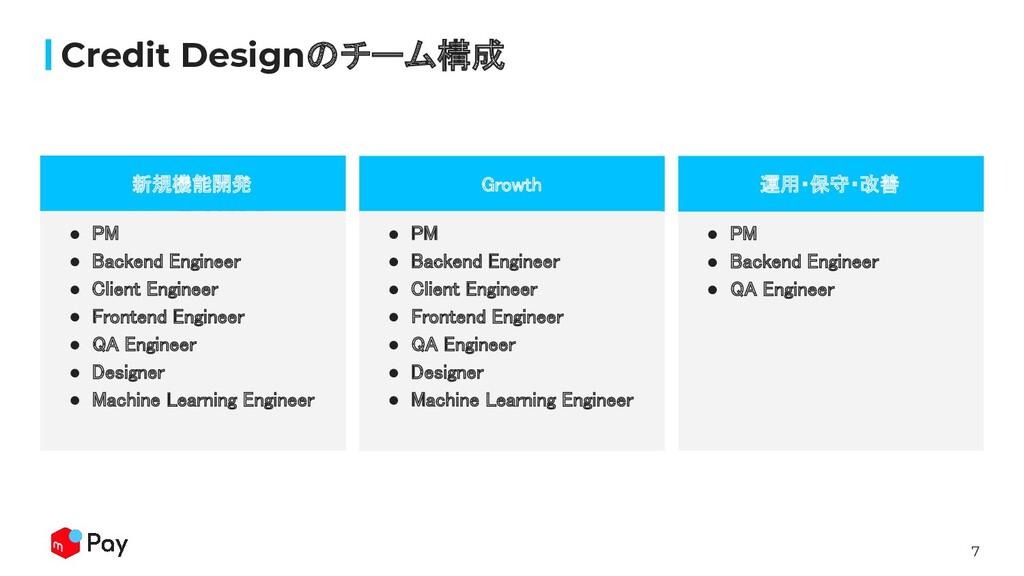 7 Credit Designのチーム構成 見出し Growth 新規機能開発 ● PM...