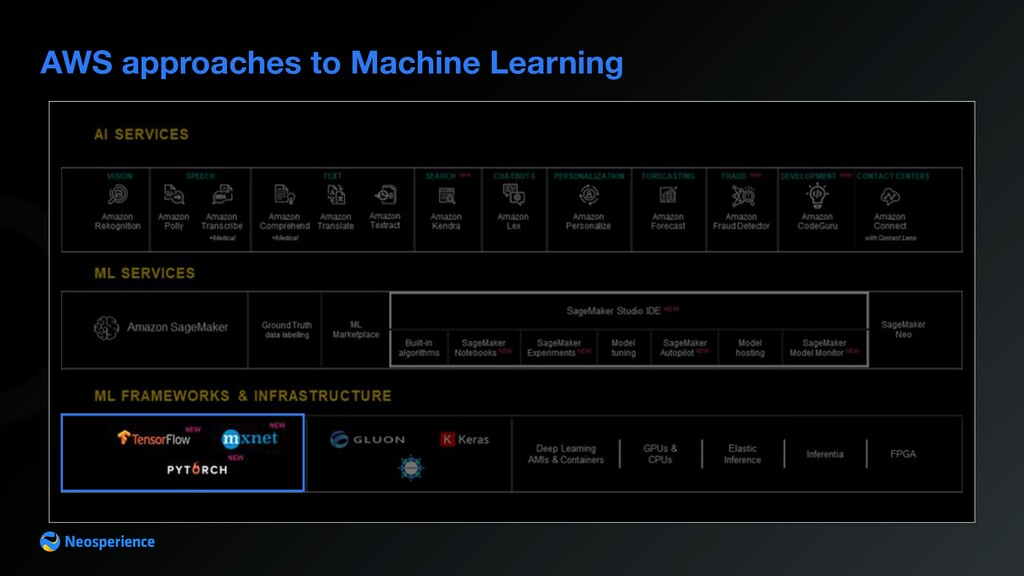 AWS approaches to Machine Learning