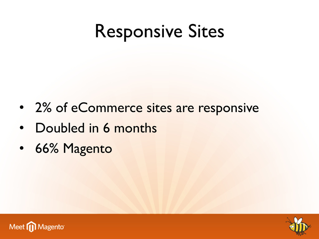 Responsive Sites 	 