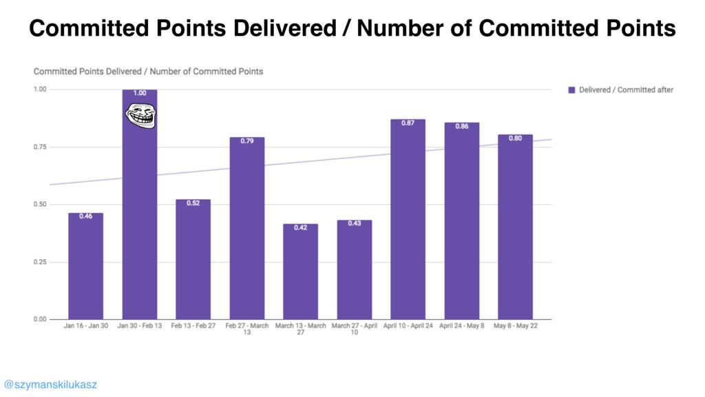 @szymanskilukasz Committed Points Delivered / N...