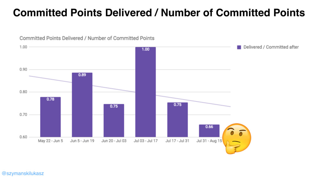 @szymanskilukasz  Committed Points Delivered / ...
