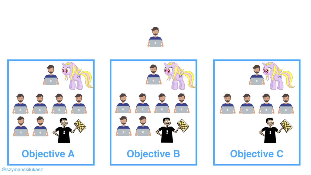 @szymanskilukasz Objective A Objective B Object...