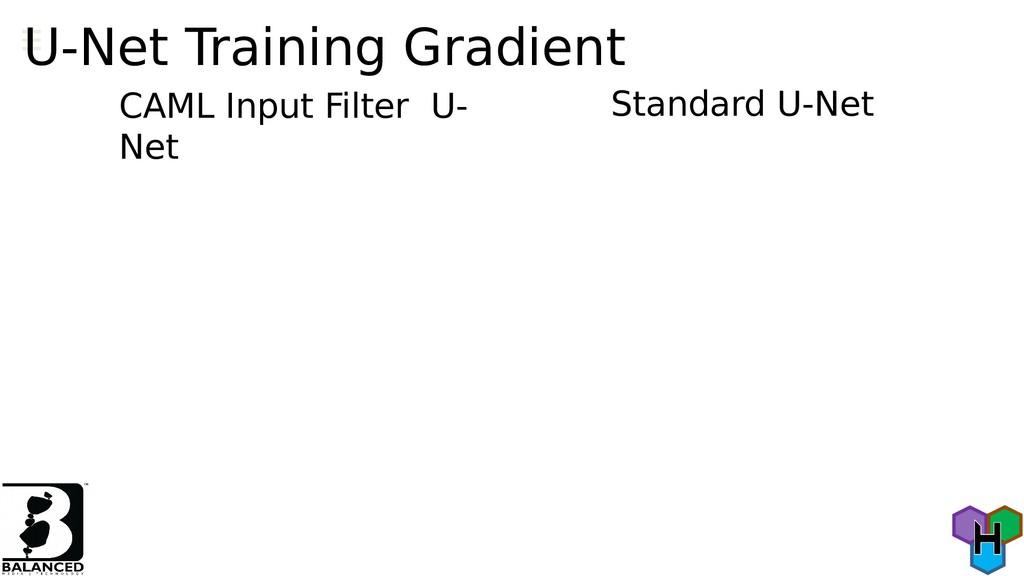 U-Net Training Gradient Standard U-Net CAML Inp...