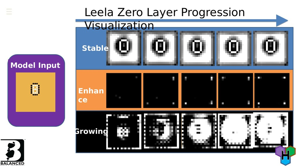 Stable Enhan ce Growing Leela Zero Layer Progre...