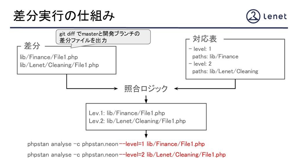 差分実行の仕組み lib/Finance/File1.php lib/Lenet/Clea...