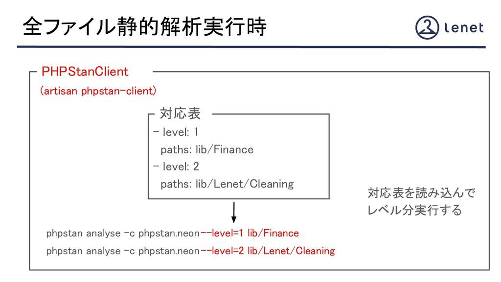 (artisan phpstan-client) 全ファイル静的解析実行時 - level...
