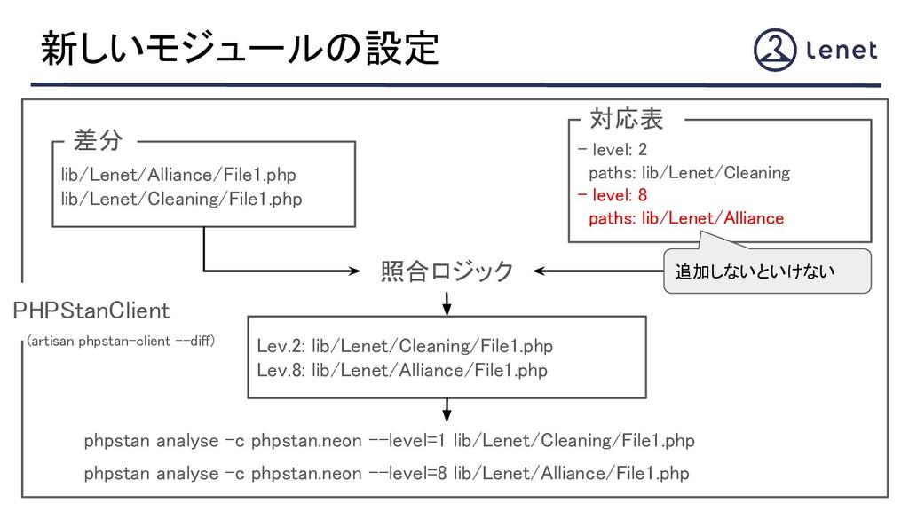 新しいモジュールの設定 lib/Lenet/Alliance/File1.php lib/...
